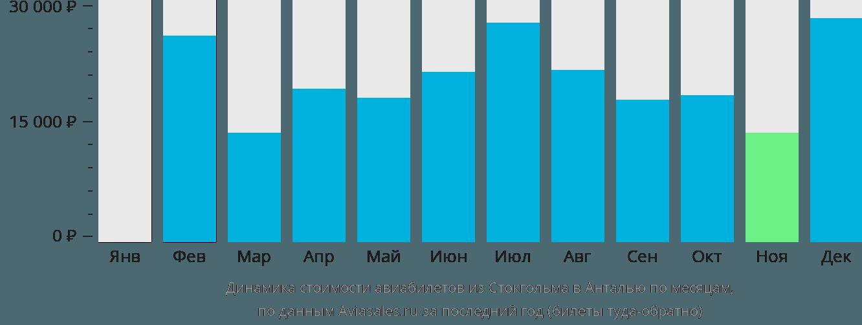 Динамика стоимости авиабилетов из Стокгольма в Анталью по месяцам