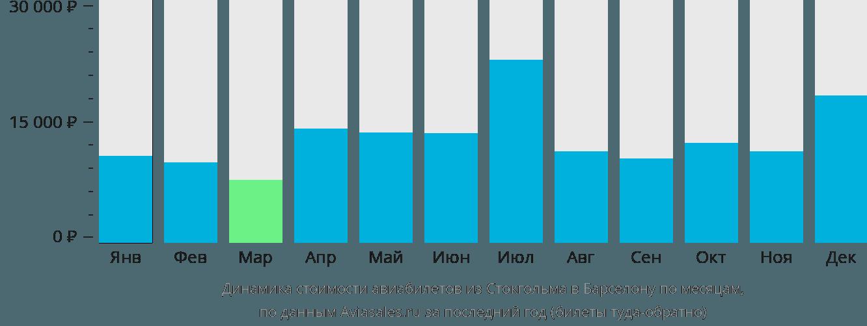 Динамика стоимости авиабилетов из Стокгольма в Барселону по месяцам