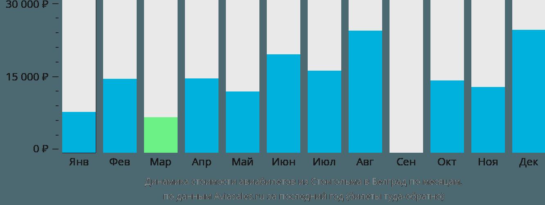 Динамика стоимости авиабилетов из Стокгольма в Белград по месяцам