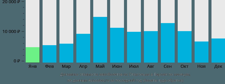 Динамика стоимости авиабилетов из Стокгольма в Берлин по месяцам