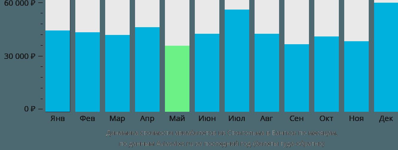 Динамика стоимости авиабилетов из Стокгольма в Бангкок по месяцам