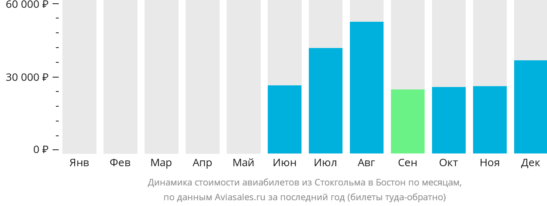 Динамика стоимости авиабилетов из Стокгольма в Бостон по месяцам