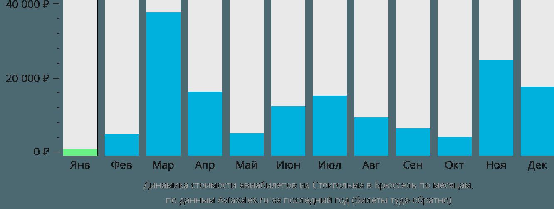 Динамика стоимости авиабилетов из Стокгольма в Брюссель по месяцам