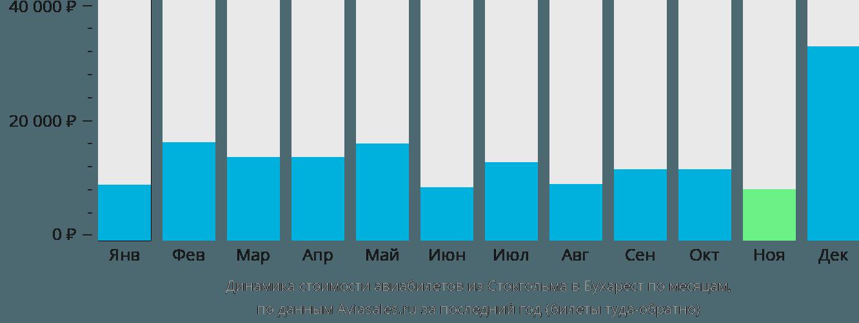 Динамика стоимости авиабилетов из Стокгольма в Бухарест по месяцам