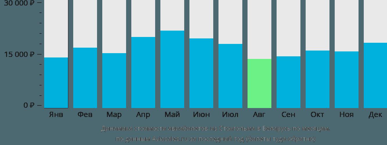 Динамика стоимости авиабилетов из Стокгольма в Беларусь по месяцам