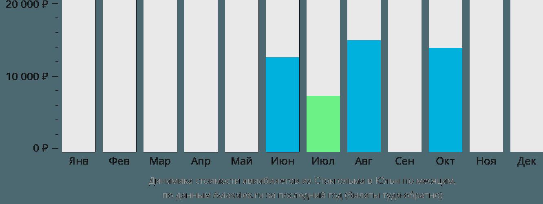 Динамика стоимости авиабилетов из Стокгольма в Кёльн по месяцам