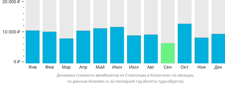 Динамика стоимости авиабилетов из Стокгольма в Копенгаген по месяцам