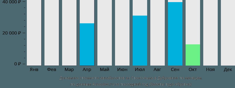 Динамика стоимости авиабилетов из Стокгольма в Дубровник по месяцам
