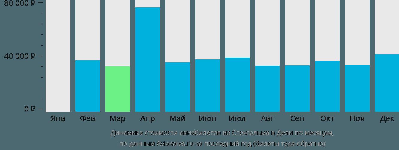 Динамика стоимости авиабилетов из Стокгольма в Дели по месяцам