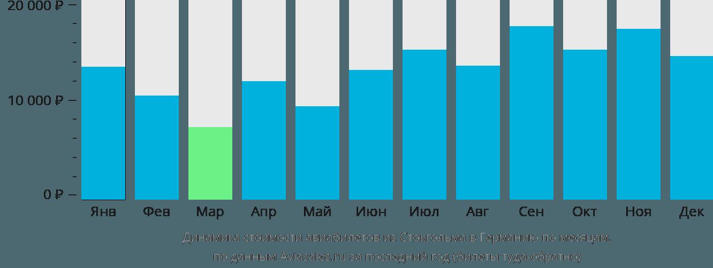 Динамика стоимости авиабилетов из Стокгольма в Германию по месяцам