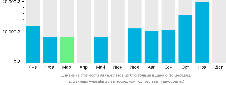 Динамика стоимости авиабилетов из Стокгольма в Данию по месяцам
