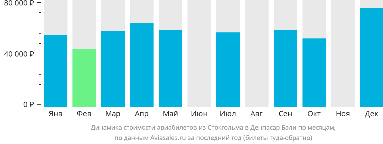 Динамика стоимости авиабилетов из Стокгольма в Денпасар Бали по месяцам