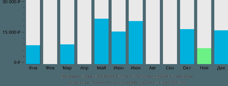 Динамика стоимости авиабилетов из Стокгольма в Дублин по месяцам