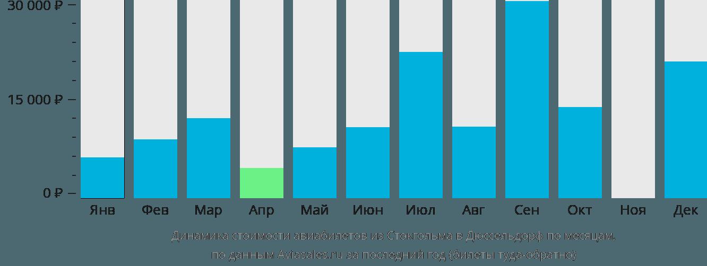 Динамика стоимости авиабилетов из Стокгольма в Дюссельдорф по месяцам