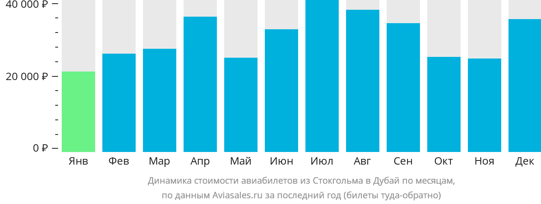 Динамика стоимости авиабилетов из Стокгольма в Дубай по месяцам