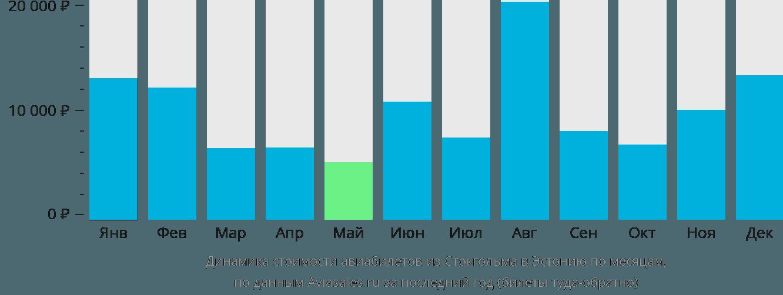 Динамика стоимости авиабилетов из Стокгольма в Эстонию по месяцам