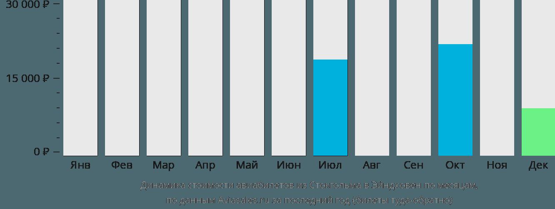 Динамика стоимости авиабилетов из Стокгольма в Эйндховен по месяцам