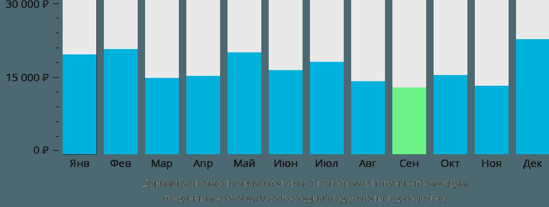 Динамика стоимости авиабилетов из Стокгольма в Испанию по месяцам