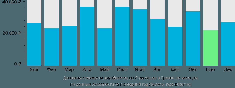 Динамика стоимости авиабилетов из Стокгольма в Ереван по месяцам