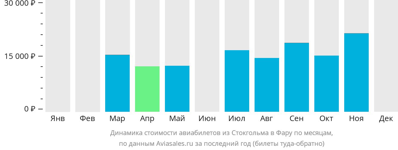Динамика стоимости авиабилетов из Стокгольма в Фару по месяцам