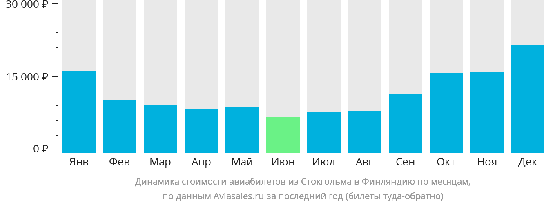 Динамика стоимости авиабилетов из Стокгольма в Финляндию по месяцам