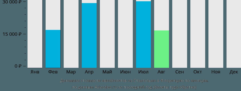 Динамика стоимости авиабилетов из Стокгольма в Флоренцию по месяцам
