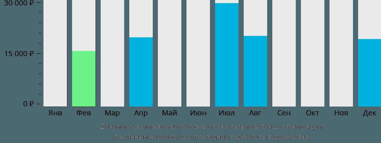 Динамика стоимости авиабилетов из Стокгольма в Фуншал по месяцам