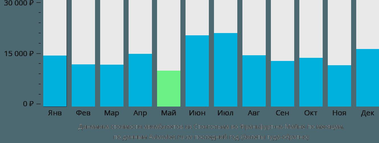 Динамика стоимости авиабилетов из Стокгольма во Франкфурт-на-Майне по месяцам