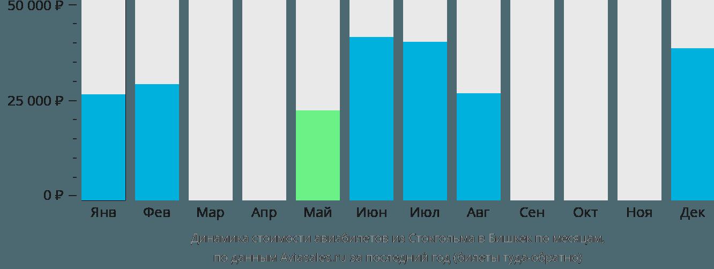 Динамика стоимости авиабилетов из Стокгольма в Бишкек по месяцам
