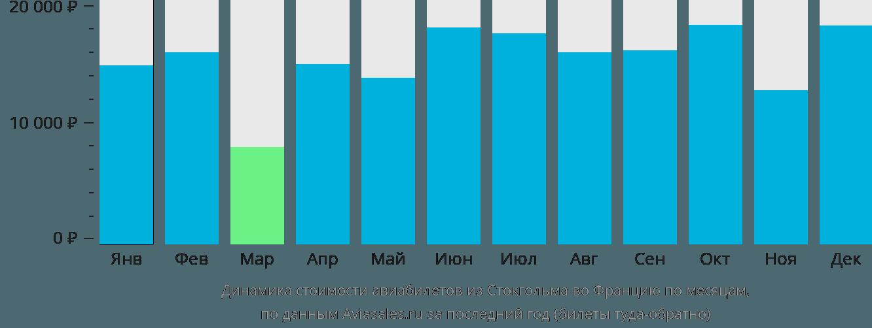 Динамика стоимости авиабилетов из Стокгольма во Францию по месяцам
