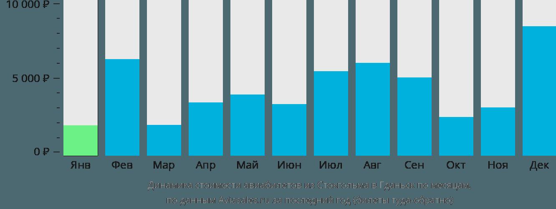 Динамика стоимости авиабилетов из Стокгольма в Гданьск по месяцам