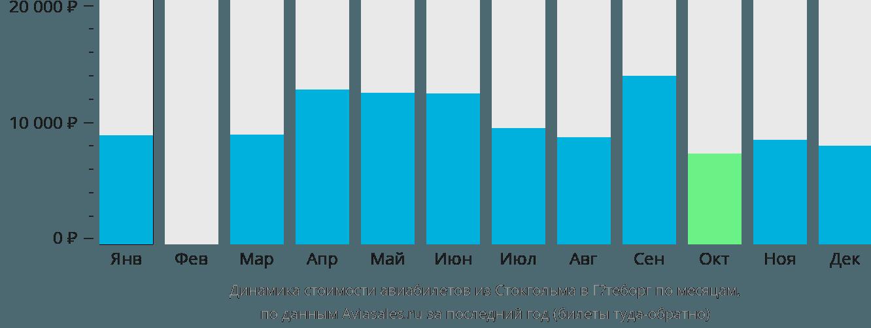 Динамика стоимости авиабилетов из Стокгольма в Гётеборг по месяцам