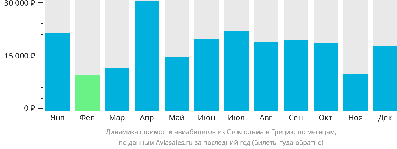 Динамика стоимости авиабилетов из Стокгольма в Грецию по месяцам