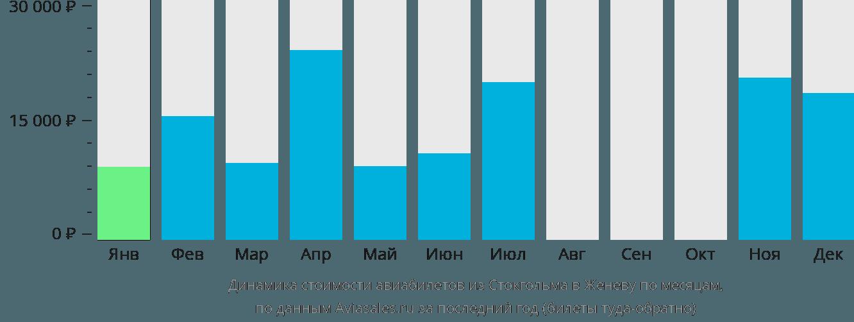 Динамика стоимости авиабилетов из Стокгольма в Женеву по месяцам