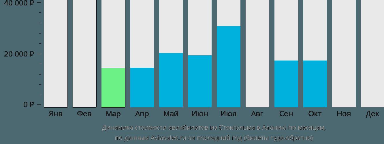 Динамика стоимости авиабилетов из Стокгольма в Аланию по месяцам