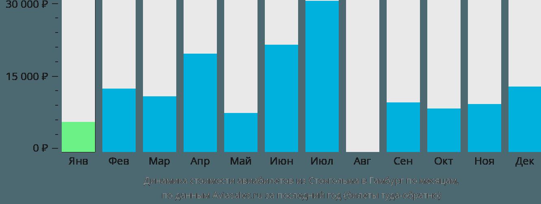 Динамика стоимости авиабилетов из Стокгольма в Гамбург по месяцам