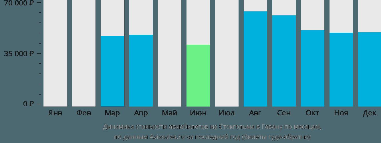 Динамика стоимости авиабилетов из Стокгольма в Гавану по месяцам