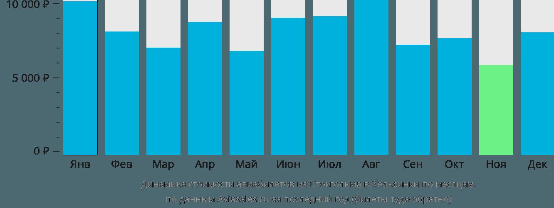 Динамика стоимости авиабилетов из Стокгольма в Хельсинки по месяцам