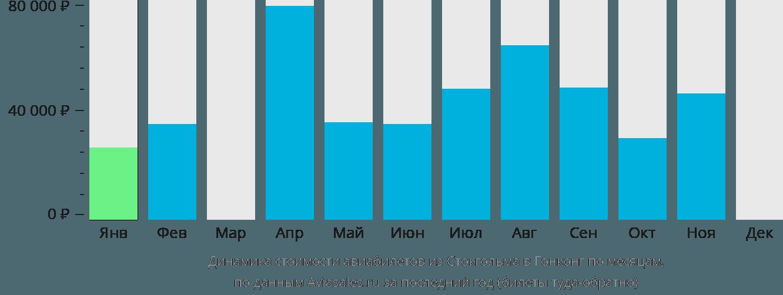 Динамика стоимости авиабилетов из Стокгольма в Гонконг по месяцам