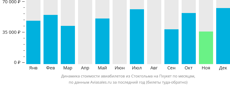 Динамика стоимости авиабилетов из Стокгольма на Пхукет по месяцам