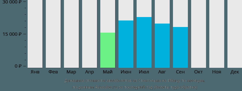 Динамика стоимости авиабилетов из Стокгольма на Ибицу по месяцам