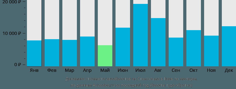 Динамика стоимости авиабилетов из Стокгольма в Киев по месяцам