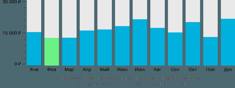Динамика стоимости авиабилетов из Стокгольма в Стамбул по месяцам