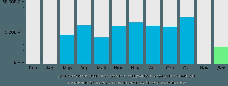 Динамика стоимости авиабилетов из Стокгольма в Исландию по месяцам