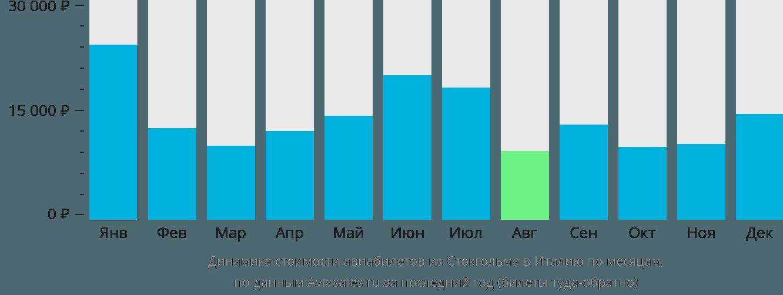 Динамика стоимости авиабилетов из Стокгольма в Италию по месяцам