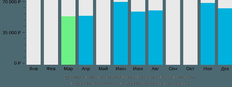 Динамика стоимости авиабилетов из Стокгольма в Кабул по месяцам