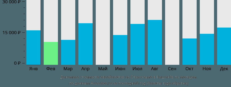 Динамика стоимости авиабилетов из Стокгольма в Кишинёв по месяцам