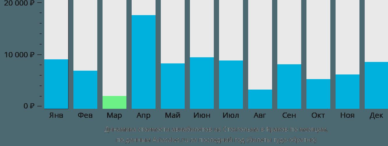 Динамика стоимости авиабилетов из Стокгольма в Краков по месяцам