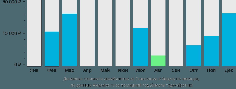 Динамика стоимости авиабилетов из Стокгольма в Кируну по месяцам