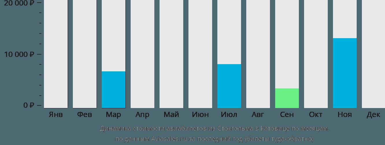 Динамика стоимости авиабилетов из Стокгольма в Катовице по месяцам